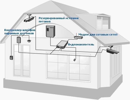 Установка видеонаблюдения своими руками частного дома